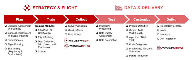 PrecisionHawk Services