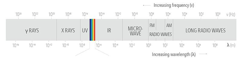 wavelengthchart