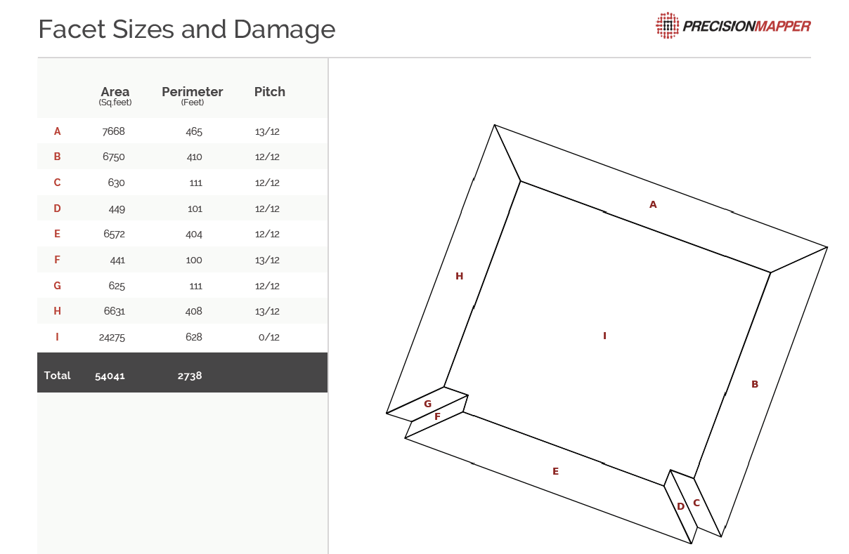 Construction roof report algorithm for drones.