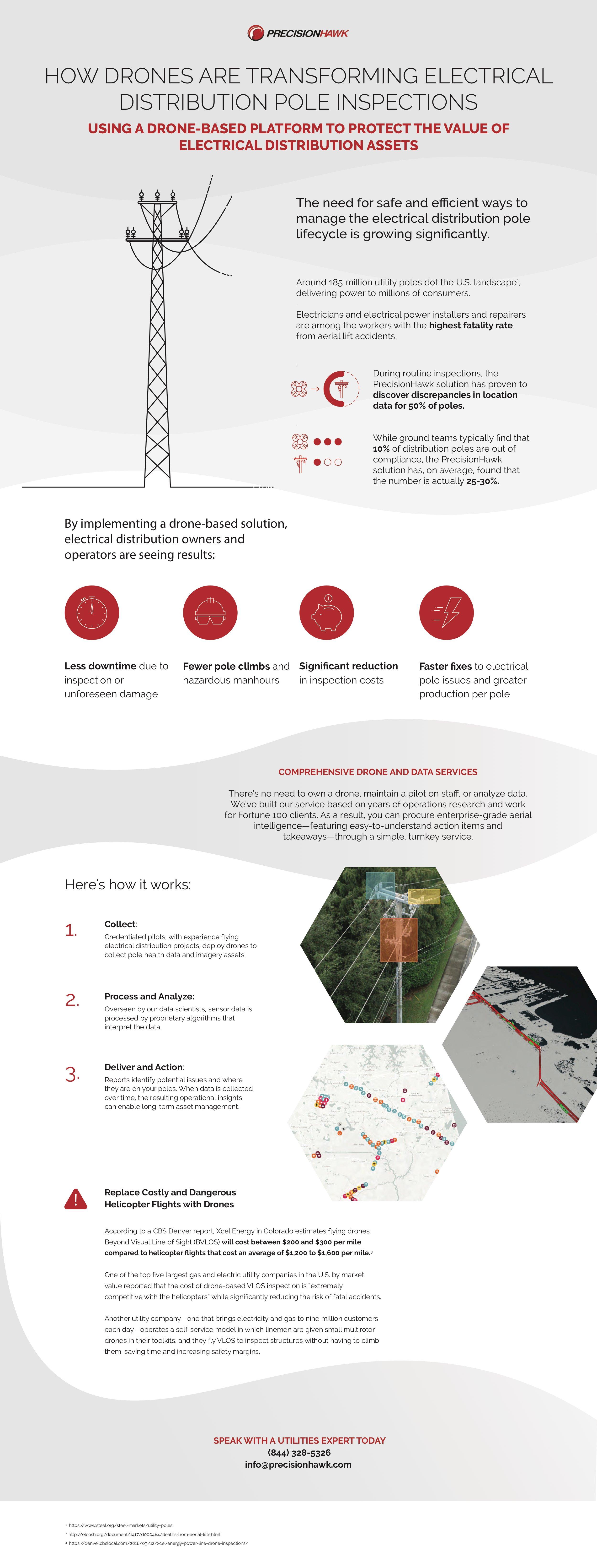 PrecisionHawk_Infographic_Distribution