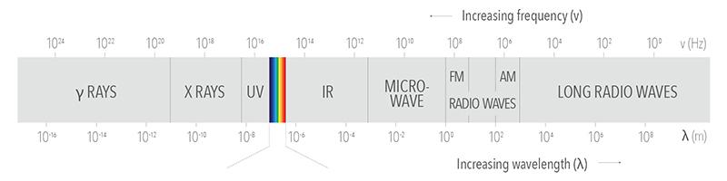Wave Length Chart